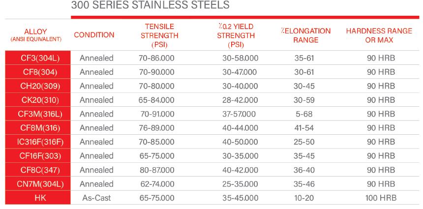 جدول آلیاژ های استنلس استیل سری 300 ریخته گری دقیق صنعت گستر | | ریخته گری استیل سری 300
