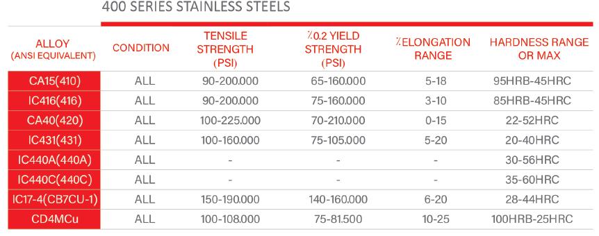 جدول آلیاژ های استنلس استیل سری 400 ریخته گری دقیق صنعت گستر | ریخته گری استیل سری 400