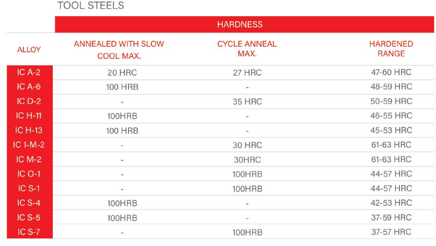 جدول فولاد ابزار های ریخته گری دقیق صنعت گستر