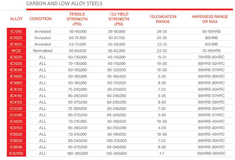جدول آلیاژ های کربنی و استیل کم کربن (فولاد کم کربن) ریخته گری دقیق صنعت گستر | ریخته گری فولاد کربنی و فولاد آلیاژی