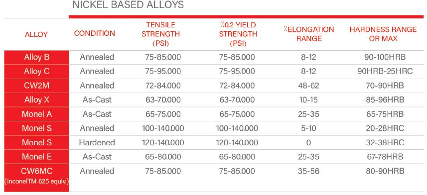 جدول آلیاژ های پایه نیکل ریخته گری دقیق صنعت گستر | ریخته گری آلیاژ نیکل