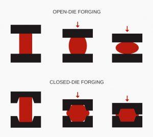 فروج با قالب باز یا فورج با قالب بسته