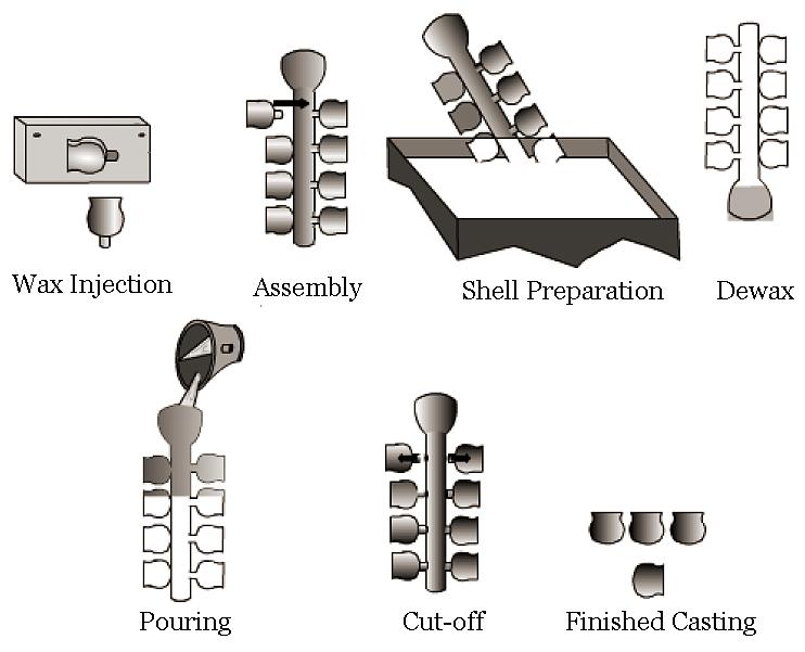 فرآیند ریخته گری واترگلس | waterglass investment casting