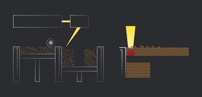 انواع پرینتر سه بعدی در ریخته گری دقیق | ریخته گری با پرینتر سه بعدی | پرینتر (SELECTIVE LASER SINTERING (SLS